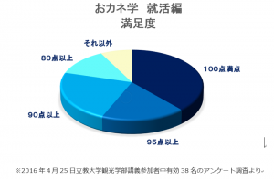 就活満足度92.6%